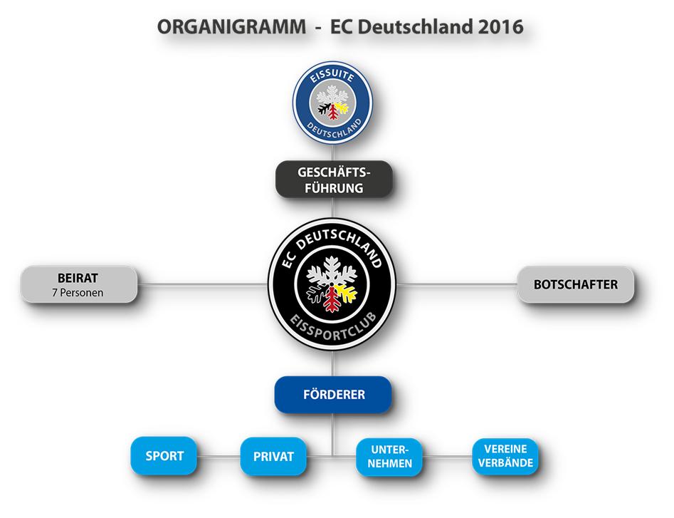 Organigramm EC Deutschland